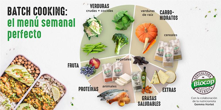 Biocop, nutrición