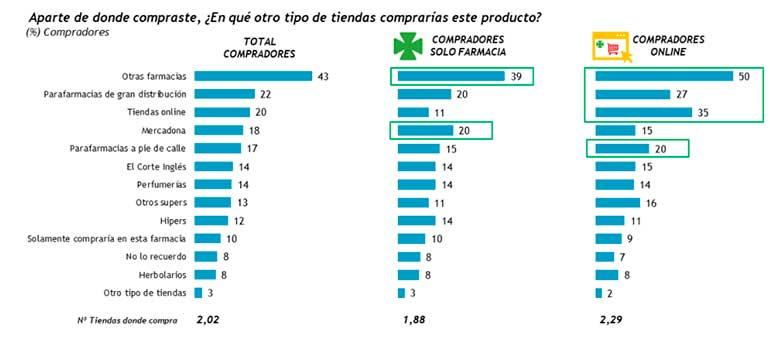 Las parafarmacias de gran distribución son la principal competencia de la farmacia tradicional