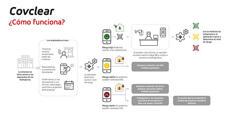control coronavirus, Covclear, app