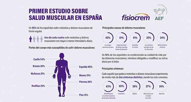 La mitad de los españoles de entre 25 y 65 años ven condicionada su vida por los dolores musculares