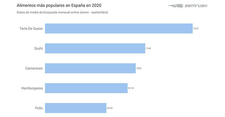 Los españoles tiran por los alimentos altos en grasa durante la pandemia