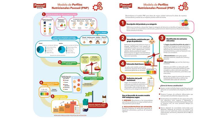 Pascual incorpora Nutri-Score en sus productos