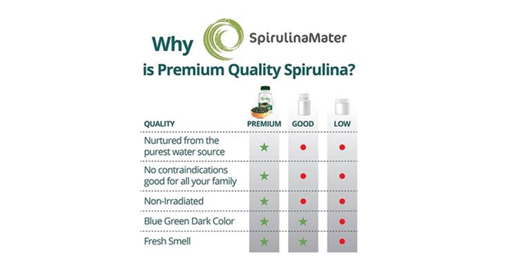 Nutrifoods distribuirá SpirulinaMater, rica en Ficocianina