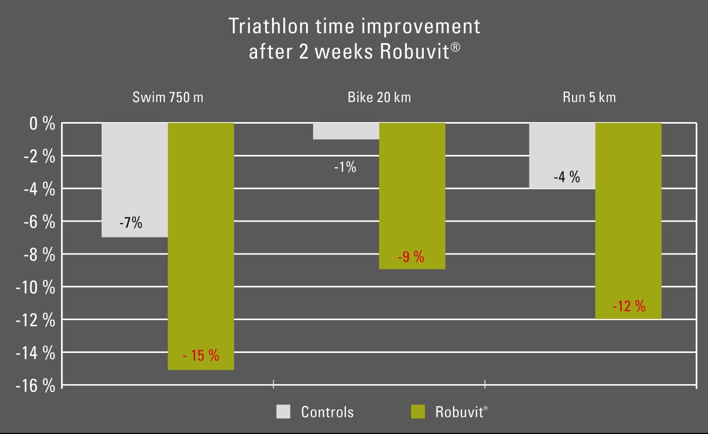 grafico-robuvit-triatlon