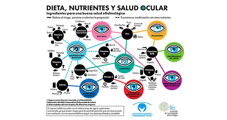 Día Mundial de la Visión: ¿tienen tus ojos los nutrientes que necesitan?